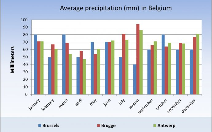 Belgium Climate and Weather